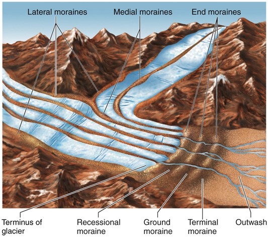 Lateral Moraines Low Ridges That Form On Each Side Of A Glacier Largely From Rocks Falling Valley Walls