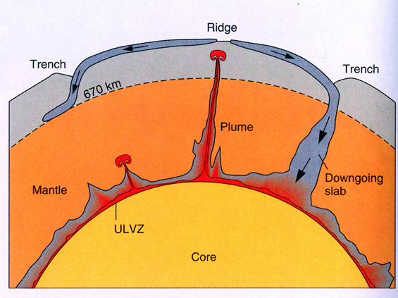 Blank the upperlower mantle boundary at 660 km or the core mantle boundary sciox Gallery
