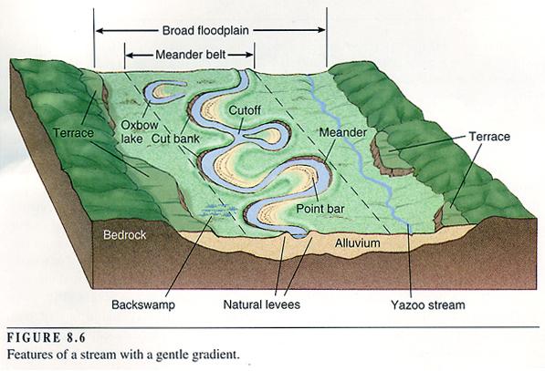 Valley Streams Diagram Wiring Diagram Electricity Basics 101