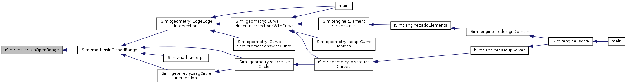 iSim: iSim::math Namespace Reference