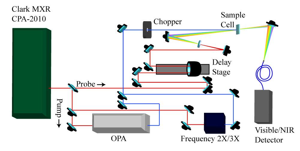 Spectroscopy Facilities    The Prashant Kamat lab at the University on