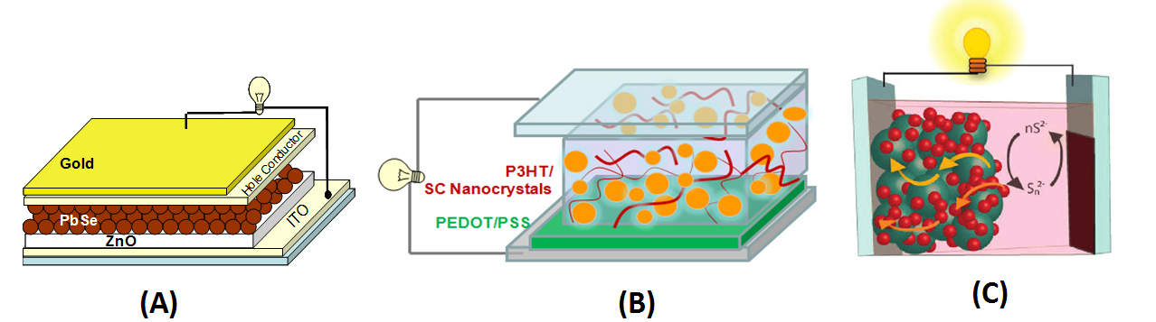 quantum dot solar cell thesis • utilizing quantum dots allows realization of third- generation solar cells at ~60% efficiency in electricity production while being $100 or less per square meter of.