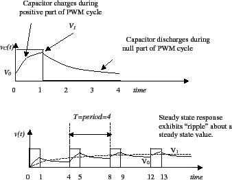 What is the RC circuit's response to a PWM signal?