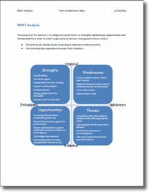 Needs Analysis   A Sample SWOT Analysis For An Academic Unit To Assess  Faculty Learning Need To Accelerate Online Course Development.