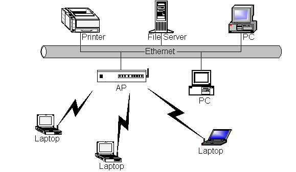 fig 2 infrastructure network