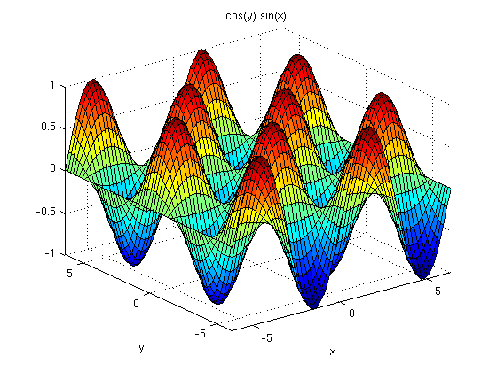 Graphs of a function of 2 variables - simple cases