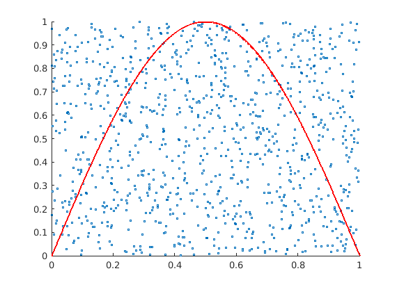 Simulation of continuous probability densities