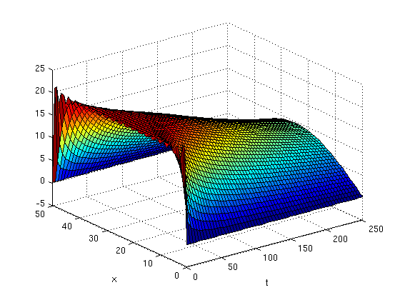 Plotting the solution of the heat equation as a function of x and t