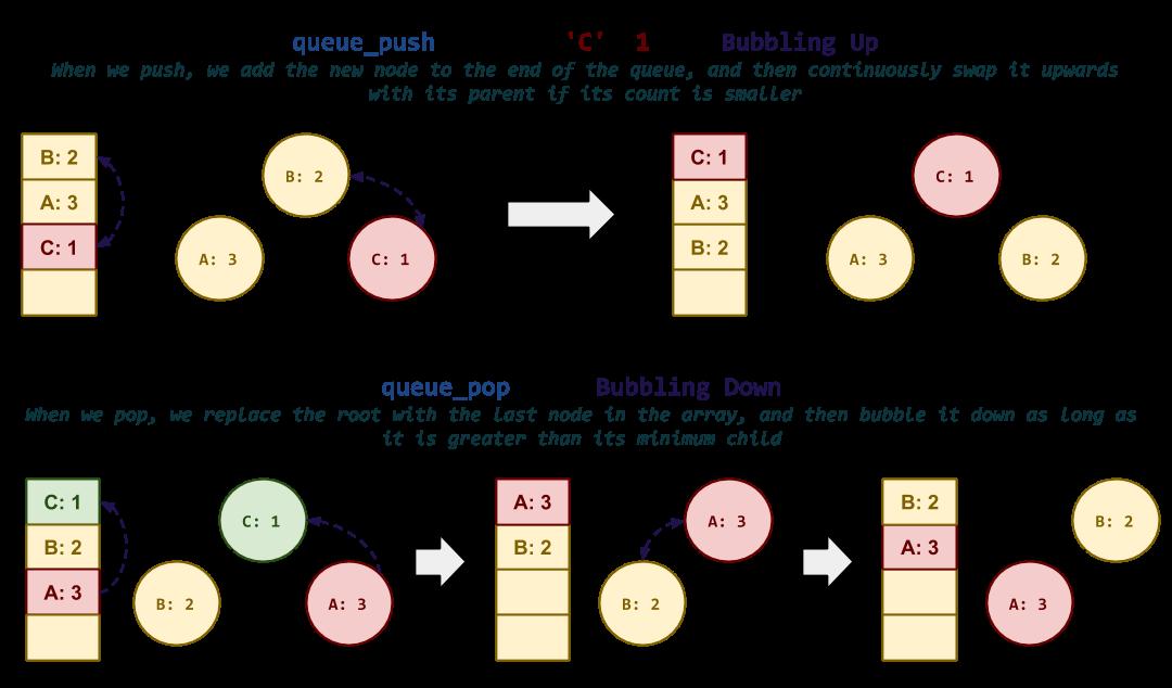 Homework 07: Dynamic Memory + Data Representation