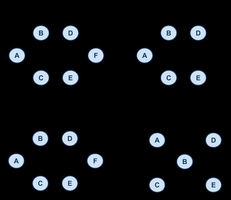 Reading 10: Dijkstra's Algorithm, Minimum Spanning Tree
