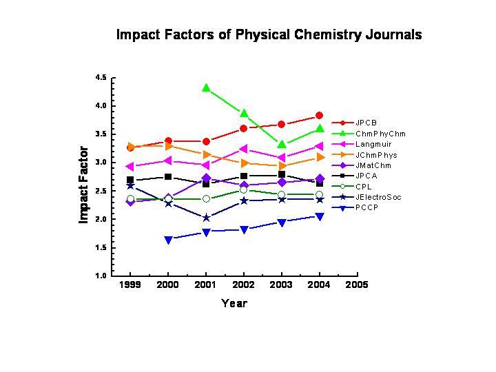 Impact Factor Phys Chem