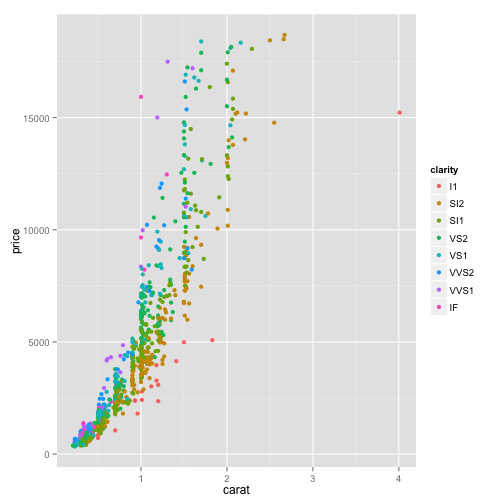Scales and themes in ggplot2