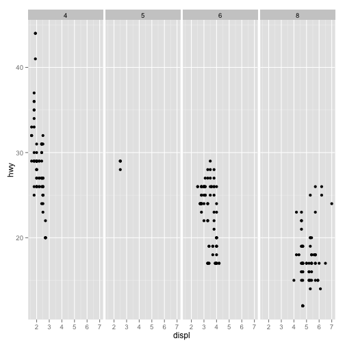 Plotting multiple groups with facets in ggplot2